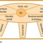 a három fejlesztendő kompetencia és az öt alapel ennek szolgálatában